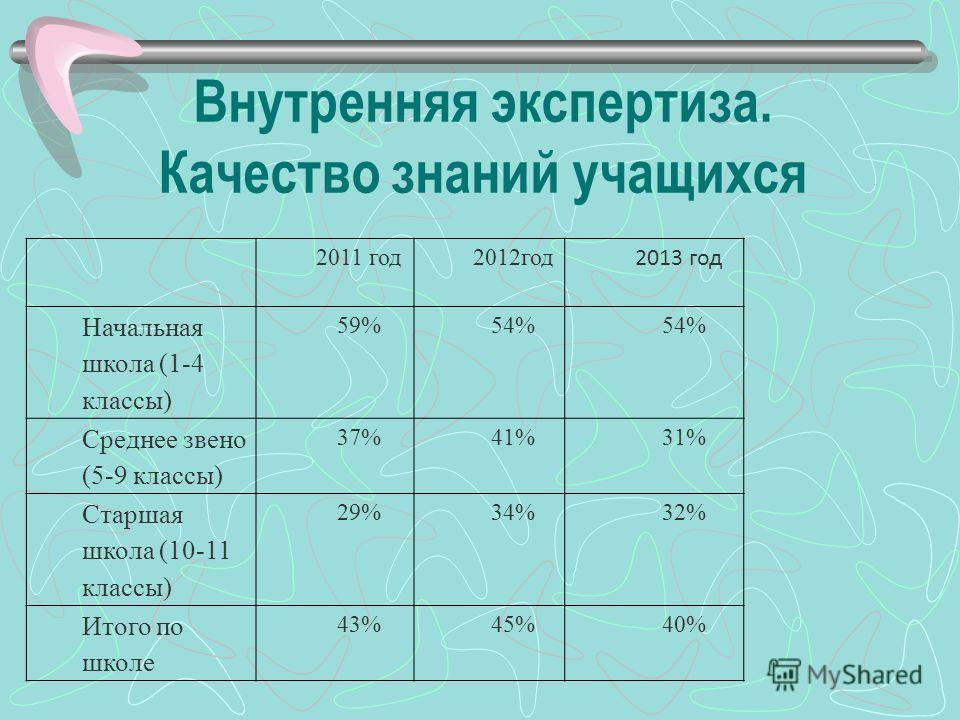 2011 год2012год 2013 год Начальная школа (1-4 классы) 59% 54% Среднее звено (5-9 классы) 37% 41% 31% Старшая школа (10-11 классы) 29% 34% 32% Итого по школе 43%45% 40% Внутренняя экспертиза. Качество знаний учащихся
