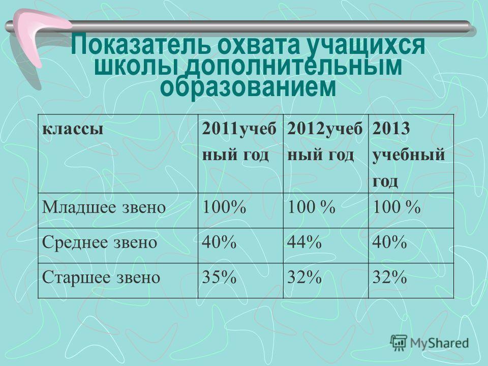Показатель охвата учащихся школы дополнительным образованием классы 2011учеб ный год 2012учеб ный год 2013 учебный год Младшее звено100% Среднее звено40%44%40% Старшее звено35%32%