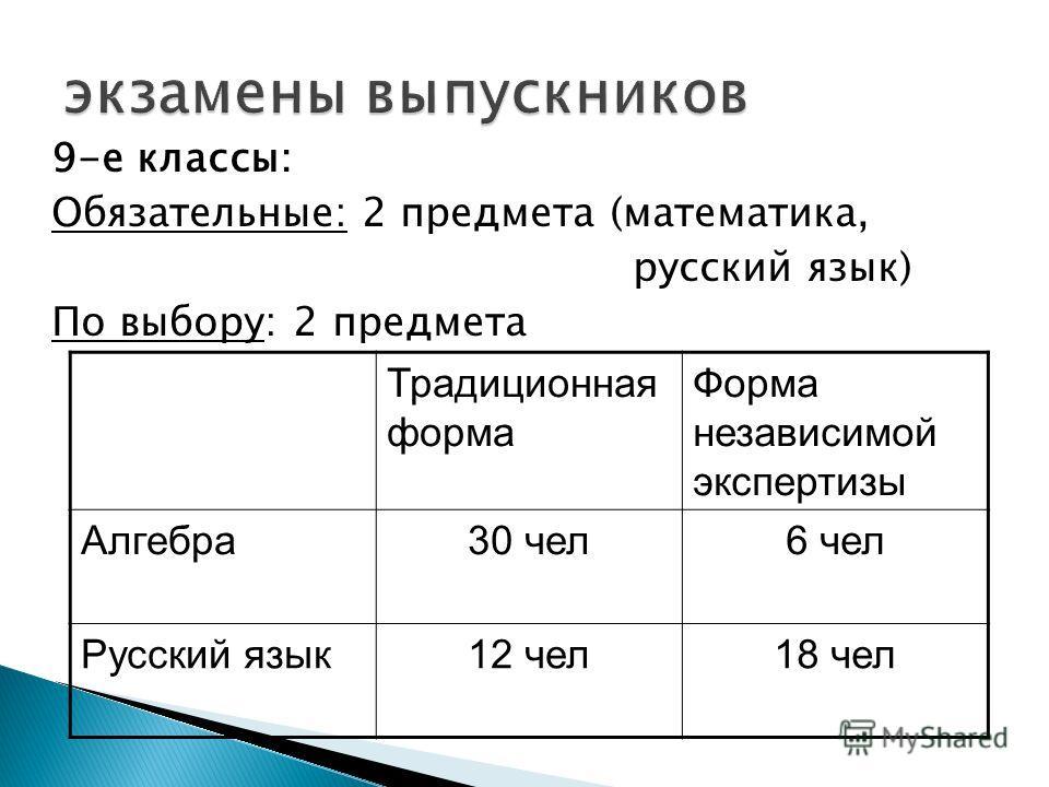 9-е классы: Обязательные: 2 предмета (математика, русский язык) По выбору: 2 предмета Традиционная форма Форма независимой экспертизы Алгебра30 чел6 чел Русский язык12 чел18 чел