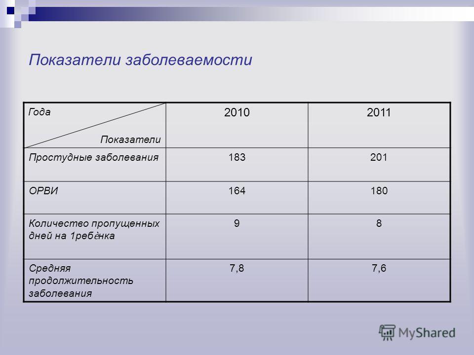 Показатели заболеваемости Года Показатели 20102011 Простудные заболевания183201 ОРВИ164180 Количество пропущенных дней на 1ребнка 98 Средняя продолжительность заболевания 7,87,6