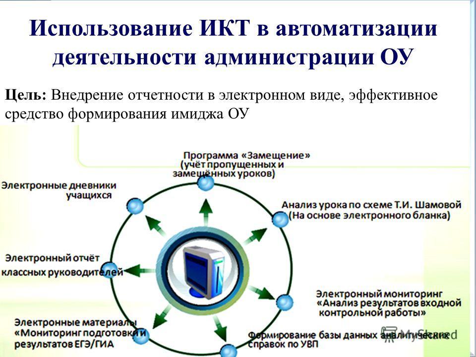 Использование ИКТ в автоматизации деятельности администрации ОУ Цель: Внедрение отчетности в электронном виде, эффективное средство формирования имиджа ОУ