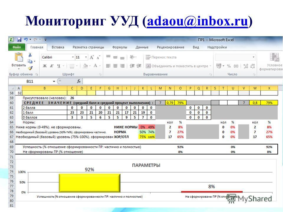 Мониторинг УУД (adaou@inbox.ru)adaou@inbox.ru