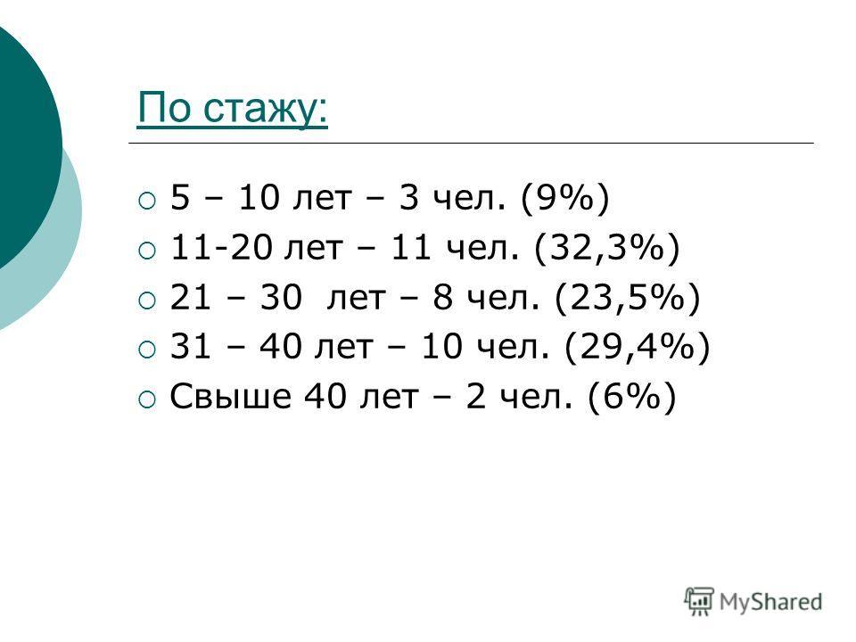 По стажу: 5 – 10 лет – 3 чел. (9%) 11-20 лет – 11 чел. (32,3%) 21 – 30 лет – 8 чел. (23,5%) 31 – 40 лет – 10 чел. (29,4%) Свыше 40 лет – 2 чел. (6%)