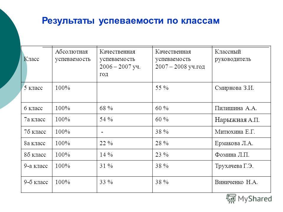 Результаты успеваемости по классам Класс Абсолютная успеваемость Качественная успеваемость 2006 – 2007 уч. год Качественная успеваемость 2007 – 2008 уч.год Классный руководитель 5 класс100%55 %Смирнова З.И. 6 класс100%68 %60 %Пилишина А.А. 7а класс10