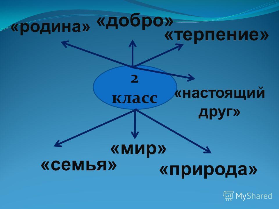 2 класс «добро» «терпение» «родина» «семья» «природа» «мир» «настоящий друг»