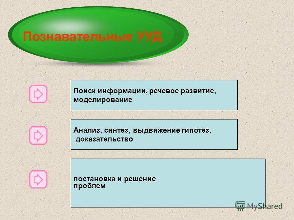 целеполагание; планирование; прогнозирование; контроль; коррекция; оценка; волевая саморегуляция. Регулятивные УУД