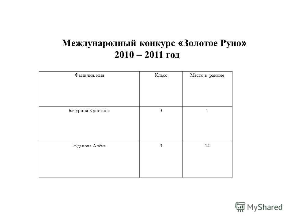 Международный конкурс « Золотое Руно » 2010 – 2011 год Фамилия, имяКлассМесто в районе Бачурина Кристина35 Жданова Алёна314