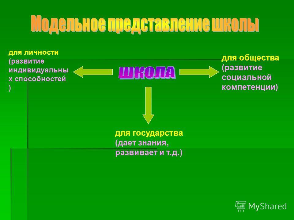 для личности (развитие индивидуальны х способностей ) для государства (дает знания, развивает и т.д.) для общества (развитие социальной компетенции)