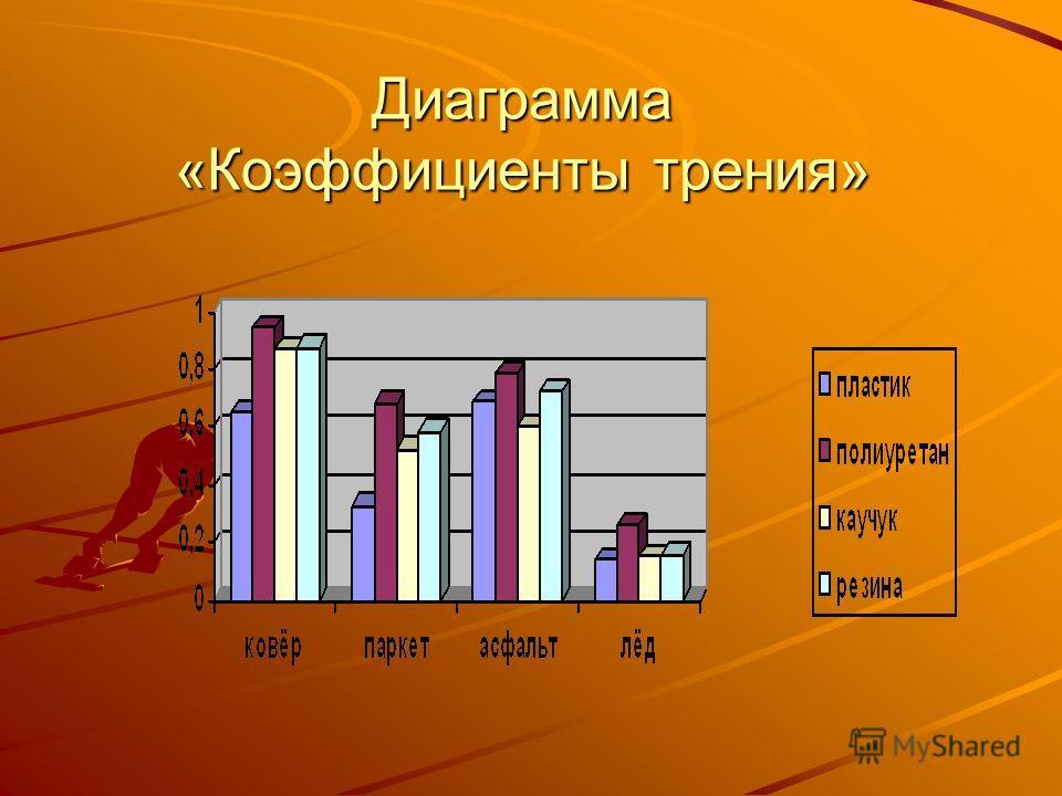 Диаграмма «Коэффициенты трения»