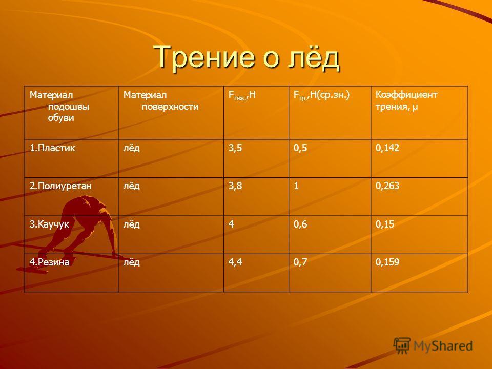 Трение о лёд Материал подошвы обуви Материал поверхности F тяж.,НF тр.,Н(ср.зн.)Коэффициент трения, µ 1.Пластиклёд3,50,50,142 2.Полиуретанлёд3,810,263 3.Каучуклёд40,60,15 4.Резиналёд4,40,70,159