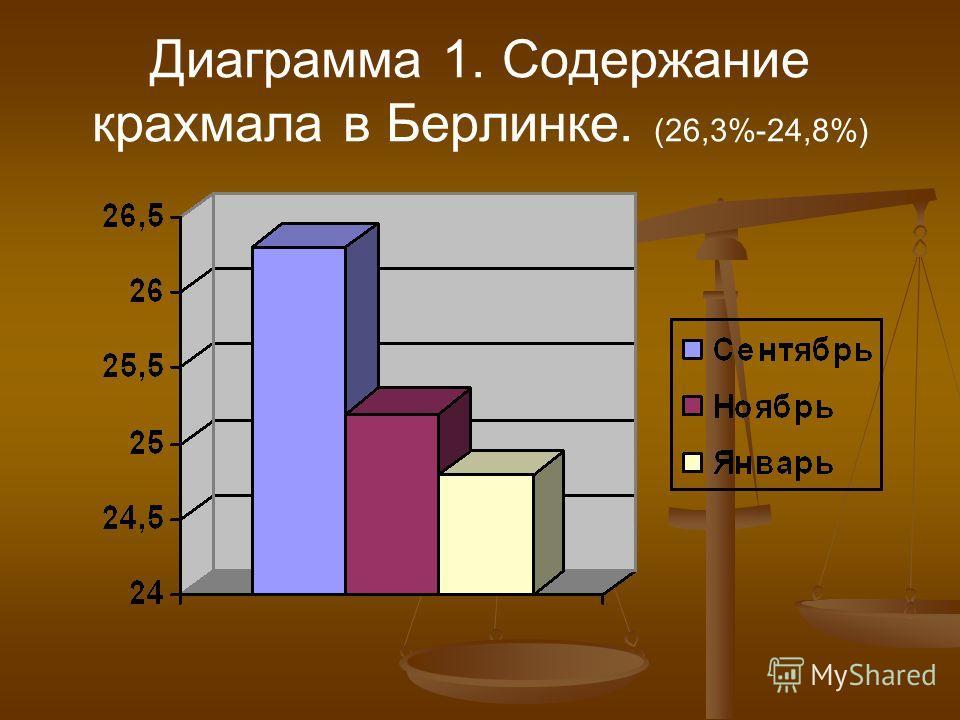 Диаграмма 1. Содержание крахмала в Берлинке. (26,3%-24,8%)