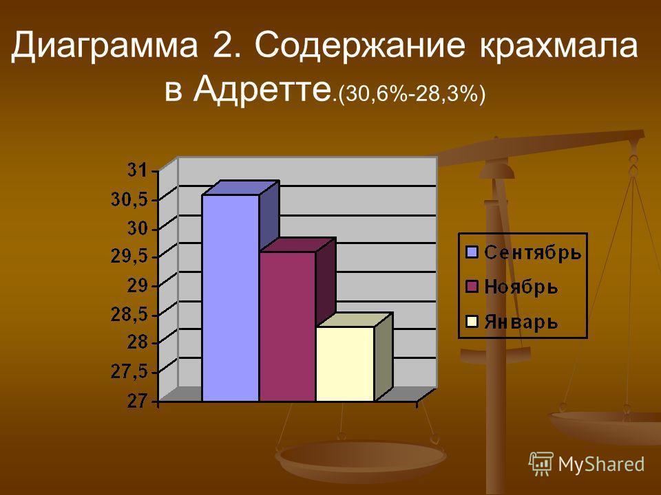 Диаграмма 2. Содержание крахмала в Адретте.(30,6%-28,3%)
