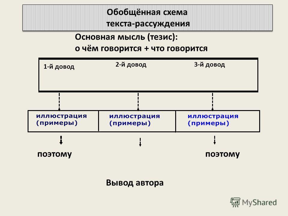 Обобщённая схема текста-рассуждения Обобщённая схема текста-рассуждения Основная мысль (тезис): о чём говорится + что говорится 1-й довод 2-й довод3-й довод поэтому поэтому Вывод автора