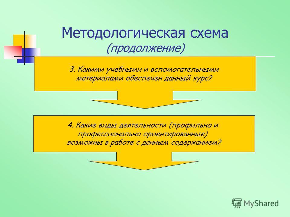 Методологическая схема (продолжение) 3. Какими учебными и вспомогательными материалами обеспечен данный курс? 4. Какие виды деятельности (профильно и профессионально ориентированные) возможны в работе с данным содержанием?