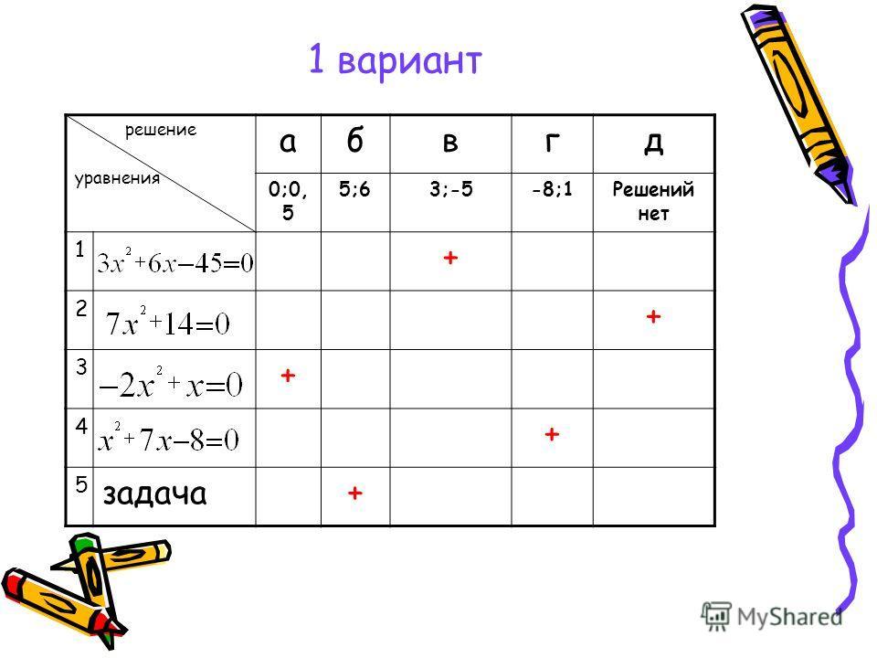 1 вариант решение уравнения абвгд 0;0, 5 5;63;-5-8;1Решений нет 1 + 2 + 3 + 4 + 5 задача+