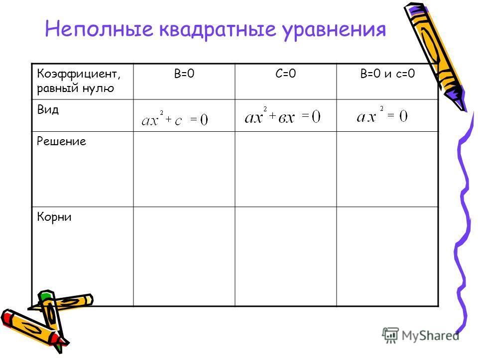 Неполные квадратные уравнения Коэффициент, равный нулю В=0С=0В=0 и с=0 Вид Решение Корни