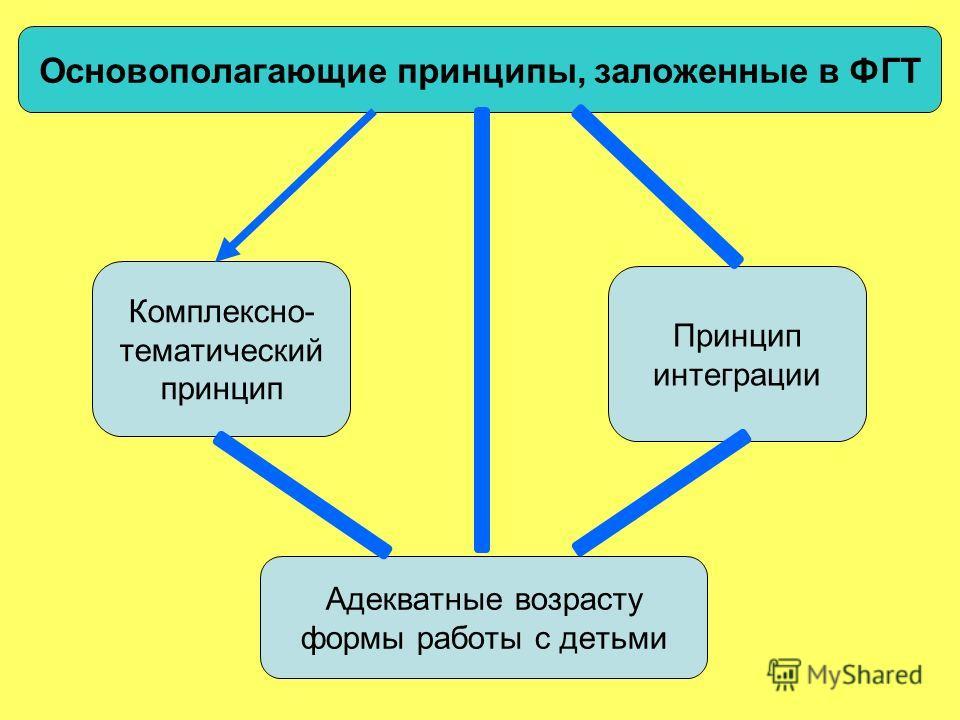 Адекватные возрасту формы работы с детьми Принцип интеграции Комплексно- тематический принцип