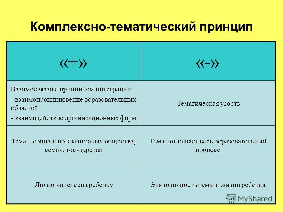 Комплексно-тематический принцип «+»«-» Взаимосвязан с принципом интеграции: - взаимопроникновение образовательных областей - взаимодействие организационных форм Тематическая узость Тема – социально значима для общества, семьи, государства Тема поглощ
