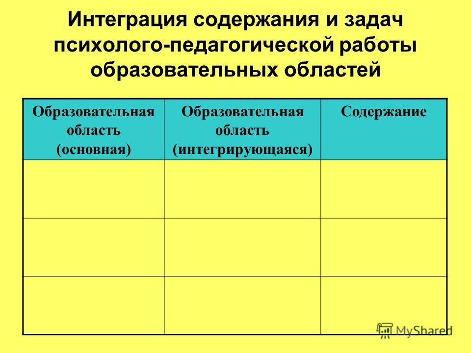 Интеграция содержания и задач психолого-педагогической работы образовательных областей Образовательная область (основная) Образовательная область (интегрирующаяся) Содержание