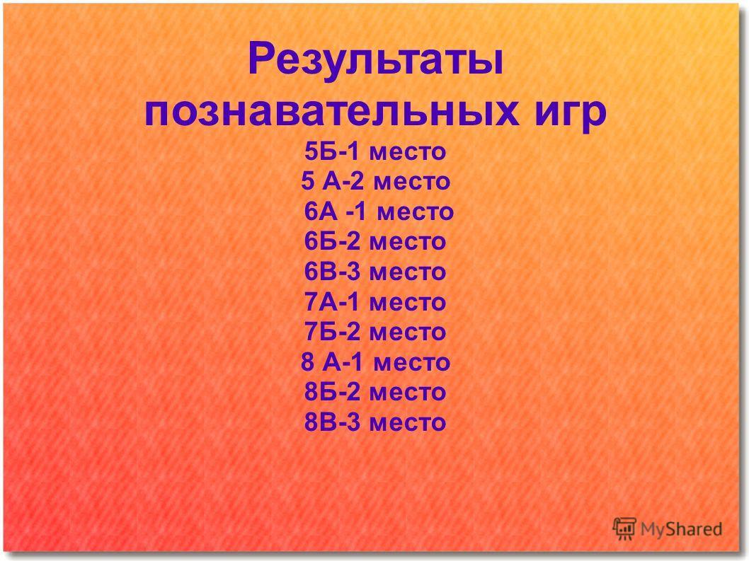 Результаты познавательных игр 5Б-1 место 5 А-2 место 6А -1 место 6Б-2 место 6В-3 место 7А-1 место 7Б-2 место 8 А-1 место 8Б-2 место 8В-3 место