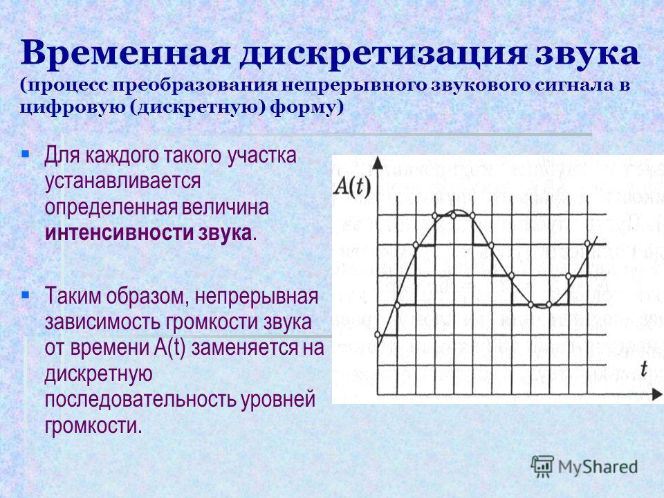Временная дискретизация звука (процесс преобразования непрерывного звукового сигнала в цифровую (дискретную) форму) Для каждого такого участка устанавливается определенная величина интенсивности звука. Таким образом, непрерывная зависимость громкости