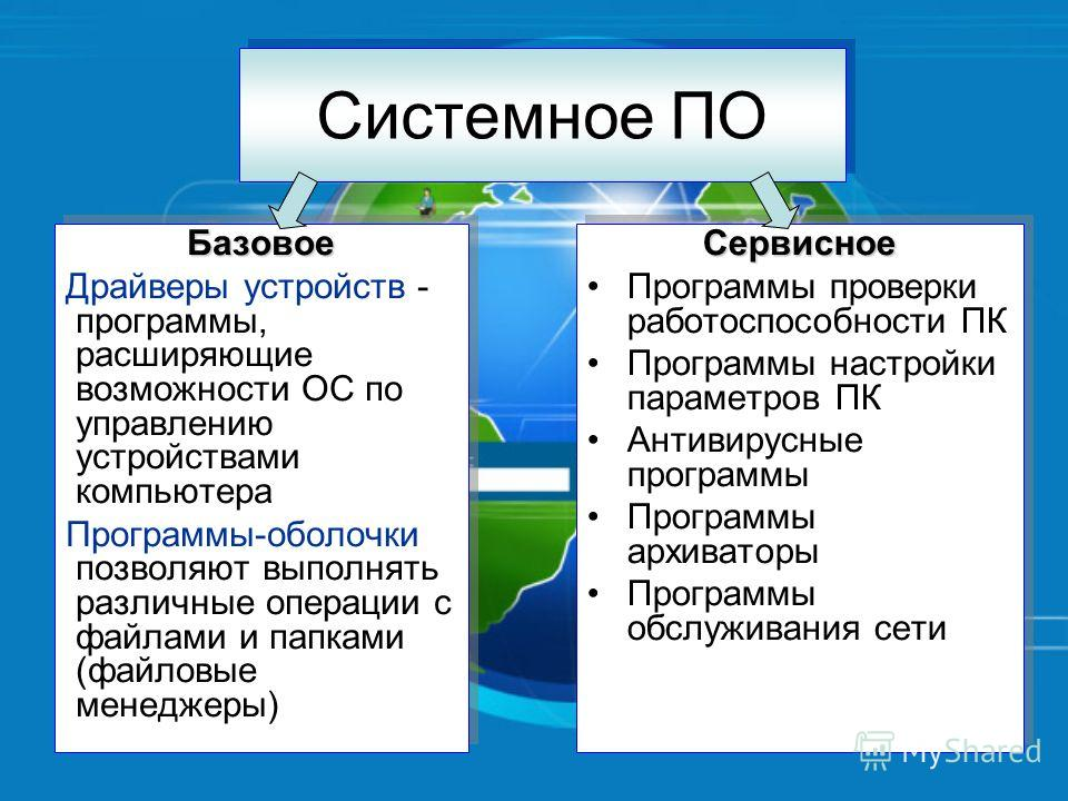 Системное ПО Базовое Драйверы устройств - программы, расширяющие возможности ОС по управлению устройствами компьютера Программы-оболочки позволяют выполнять различные операции с файлами и папками (файловые менеджеры)Базовое Драйверы устройств - прогр