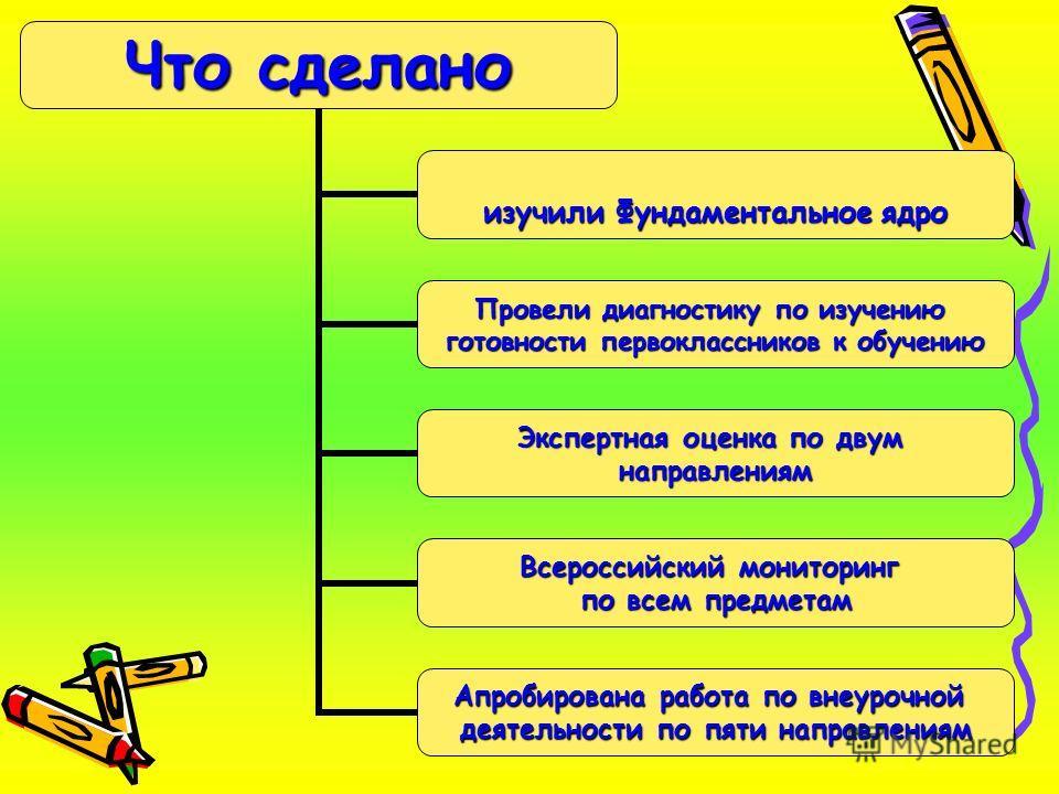 Что сделано изучили Фундаментальное ядро Провели диагностику по изучению готовности первоклассников к обучению Экспертная оценка по двум направлениям Всероссийский мониторинг по всем предметам Апробирована работа по внеурочной деятельности по пяти на