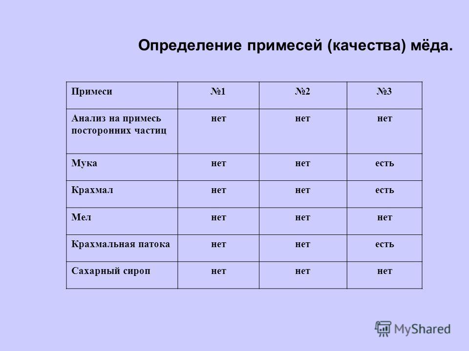 Определение примесей (качества) мёда. Примеси123 Анализ на примесь посторонних частиц нет Муканет есть Крахмалнет есть Мелнет Крахмальная патоканет есть Сахарный сиропнет
