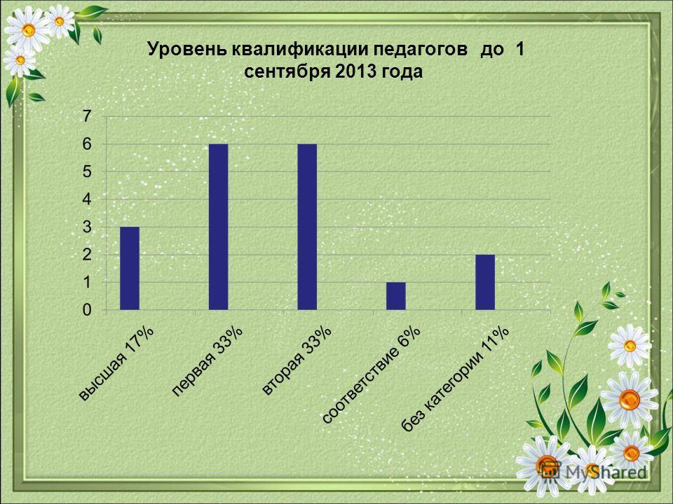 Уровень квалификации педагогов до 1 сентября 2013 года