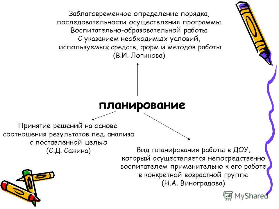 планирование Заблаговременное определение порядка, последовательности осуществления программы Воспитательно-образовательной работы С указанием необходимых условий, используемых средств, форм и методов работы (В.И. Логинова) Принятие решений на основе