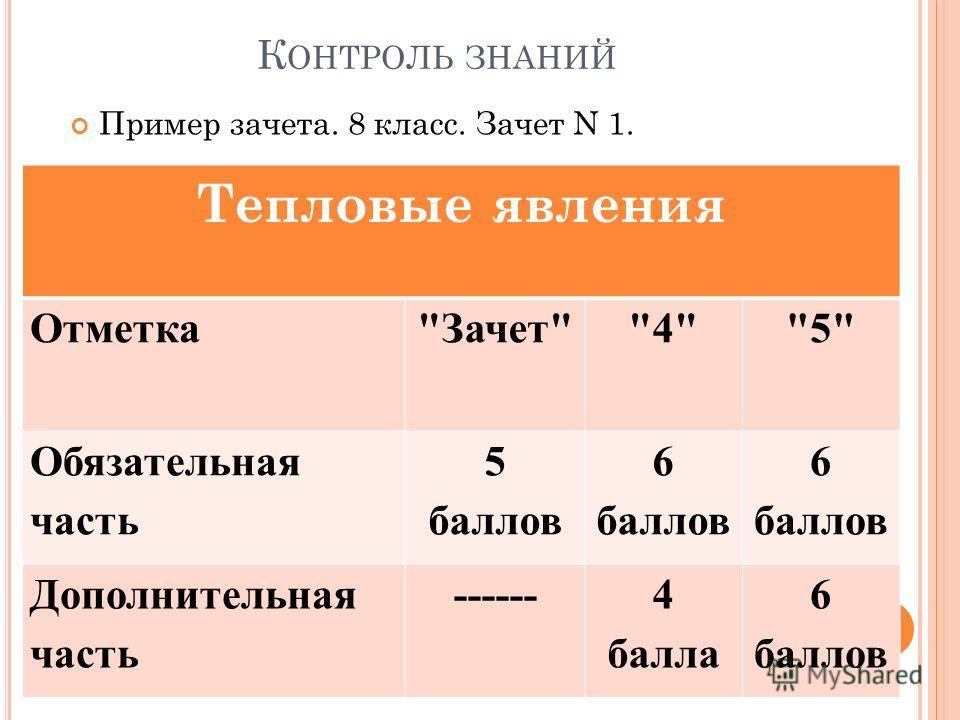 К ОНТРОЛЬ ЗНАНИЙ Пример зачета. 8 класс. Зачет N 1. Тепловые явления ОтметкаЗачет45 Обязательная часть 5 баллов 6 баллов Дополнительная часть ------4 балла 6 баллов