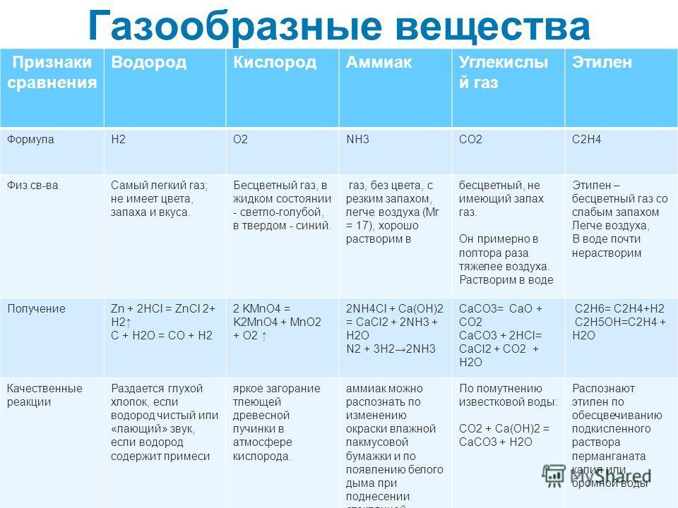 Газообразные вещества Признаки сравнения ВодородКислородАммиакУглекислы й газ Этилен ФормулаН2О2NH3CO2C2H4 Физ.св-ваСамый легкий газ; не имеет цвета, запаха и вкуса. Бесцветный газ, в жидком состоянии - светло-голубой, в твердом - синий. газ, без цве