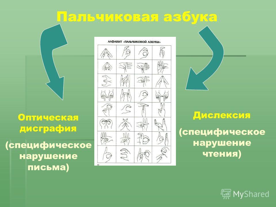 Пальчиковая азбука Оптическая дисграфия (специфическое нарушение письма) Дислексия (специфическое нарушение чтения)