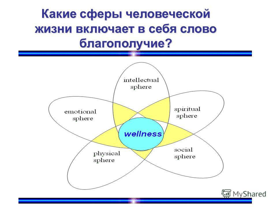 Какие сферы человеческой жизни включает в себя слово благополучие?