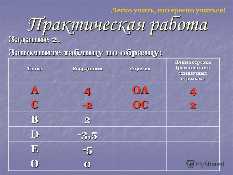 Практическая работа Задание 2. Заполните таблицу по образцу: ТочкаКоординатаОтрезок Длина отрезка (расстояние в единичных отрезках) А4ОА4 С-2ОС2 В2 D-3,5 Е-5 О0 Легко учить, интересно учиться!