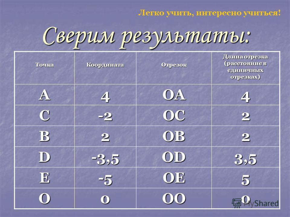 Сверим результаты: ТочкаКоординатаОтрезок Длина отрезка (расстояние в единичных отрезках) А4ОА4 С-2ОС2 В2OB2 D-3,5OD 3,53,53,53,5 Е-5OE5 О0OO0 Легко учить, интересно учиться!