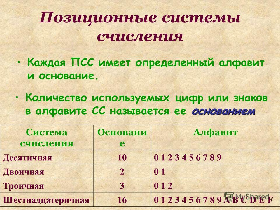 Запиши числа 444 и 1986 в римской СС 444=CDXLIV 1986=MCMLXXXVI