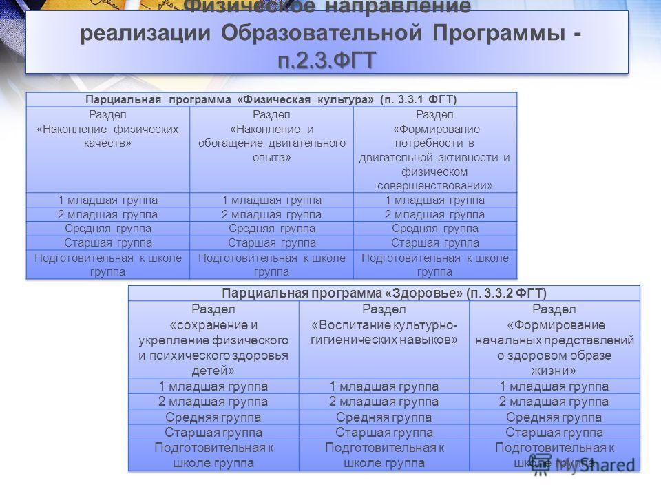 п.2.3.ФГТ Физическое направление реализации Образовательной Программы - п.2.3.ФГТ