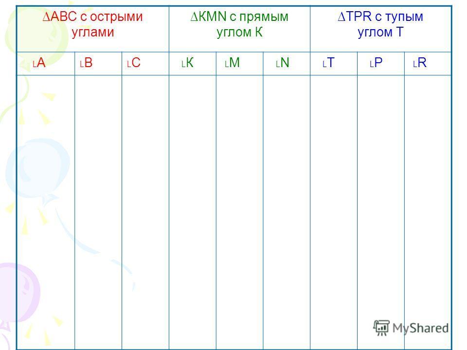 АВС с острыми углами КМN c прямым углом К ТРR с тупым углом Т АВС К М N Т Р R