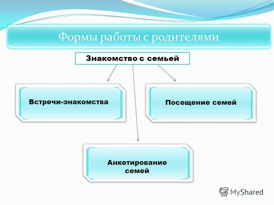 Формы работы с родителями Знакомство с семьей Посещение семей Анкетирование семей Встречи-знакомства