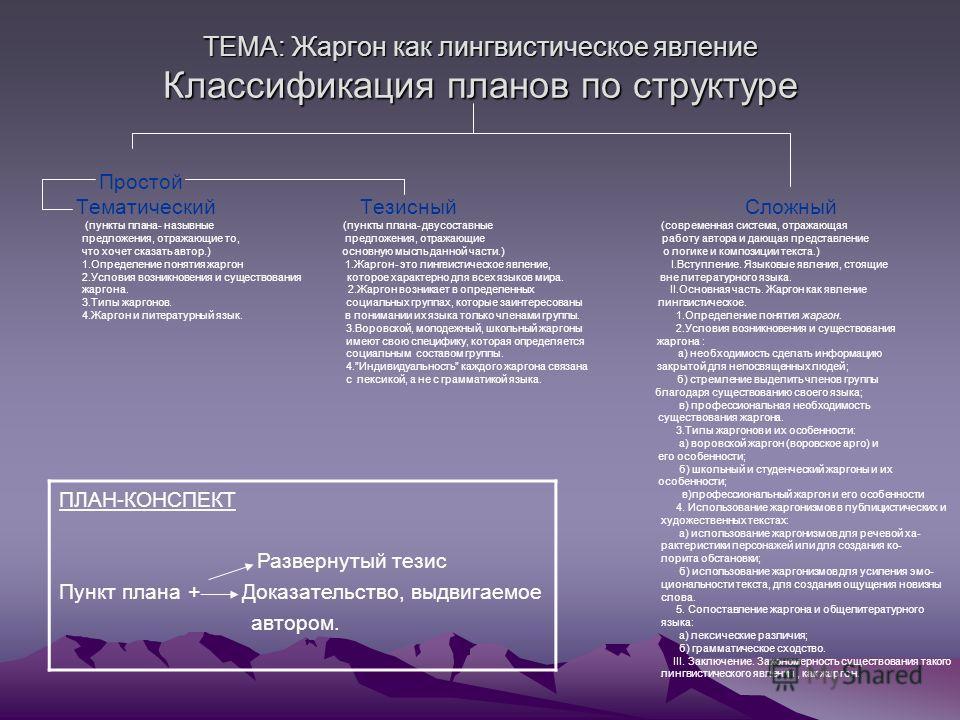 ТЕМА: Жаргон как лингвистическое явление Классификация планов по структуре Простой Тематический Тезисный Сложный (пункты плана- назывные (пункты плана- двусоставные (современная система, отражающая предложения, отражающие то, предложения, отражающие