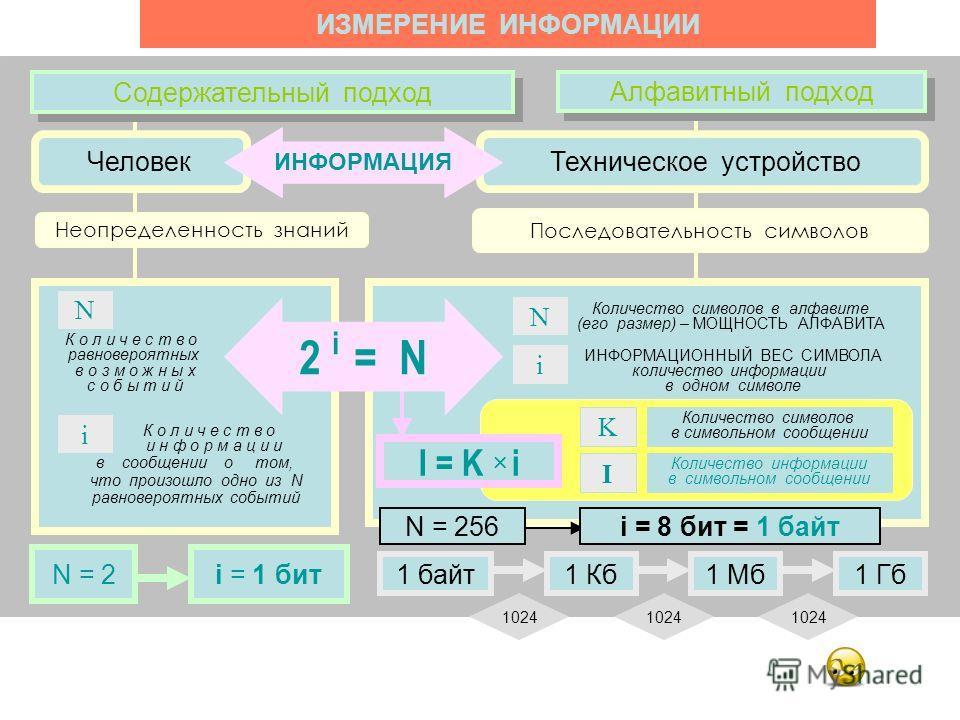 Содержательный подход Неопределенность знаний Человек К о л и ч е с т в о равновероятных в о з м о ж н ы х с о б ы т и й N К о л и ч е с т в о и н ф о р м а ц и и в сообщении о том, что произошло одно из N равновероятных событий i N = 2i = 1 бит Коли