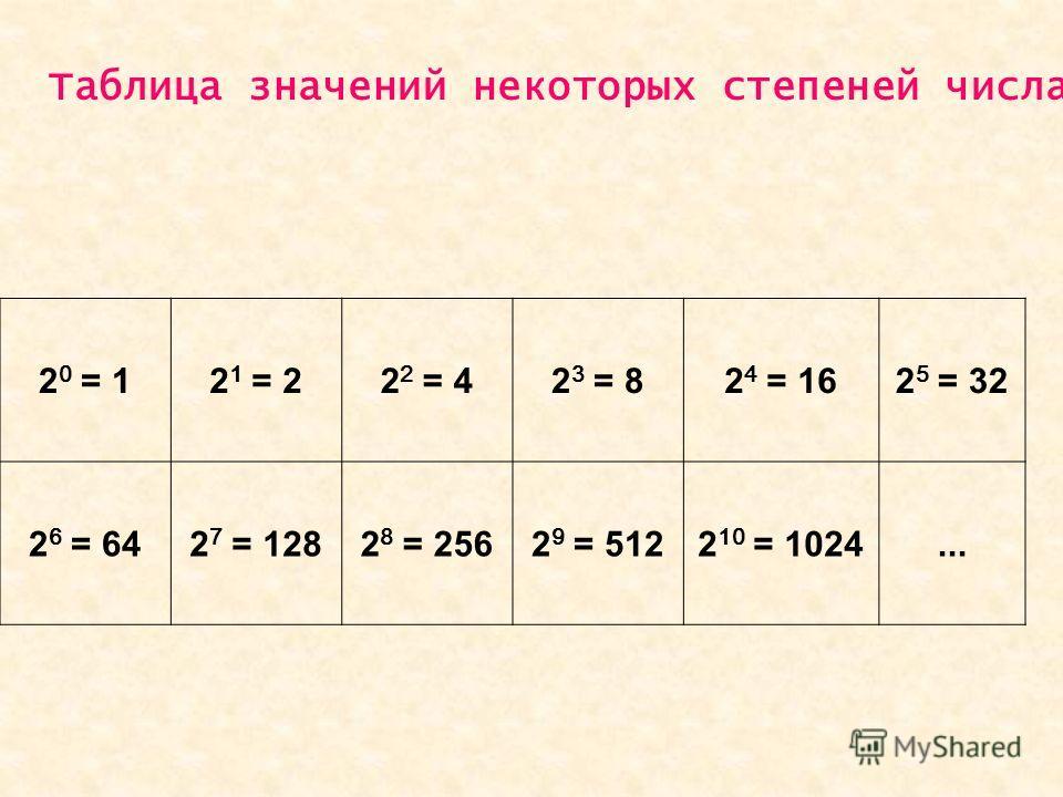 2 0 = 12 1 = 22 2 = 42 3 = 82 4 = 162 5 = 32 2 6 = 642 7 = 1282 8 = 2562 9 = 5122 10 = 1024... Таблица значений некоторых степеней числа 2