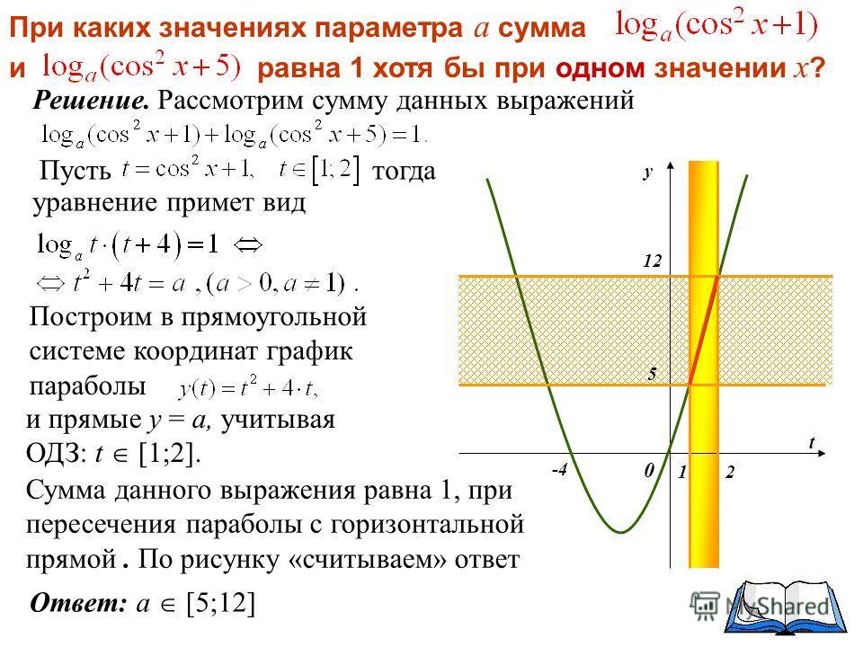 Решение. Рассмотрим сумму данных выражений t у 0 -4 12 5 12 Сумма данного выражения равна 1, при пересечения параболы с горизонтальной прямой. По рисунку «считываем» ответ Построим в прямоугольной системе координат график параболы и прямые у = а, учи