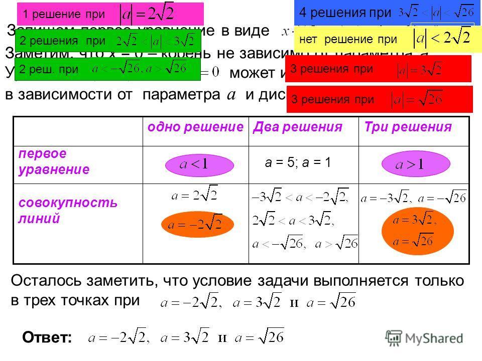 Запишем первое уравнение в виде Заметим, что х = 0 – корень не зависимо от параметра а. Уравнение может иметь 0, 1 или 2 решения в зависимости от параметра а и дискриминанта. а = 5; а = 1 Три решенияДва решенияодно решение совокупность линий первое у