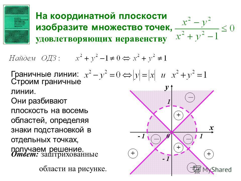 Граничные линии: Строим граничные линии. Они разбивают плоскость на восемь областей, определяя знаки подстановкой в отдельных точках, получаем решение. - 1 1 1 х у 0 + + + + На координатной плоскости изобразите множество точек, удовлетворяющих нераве