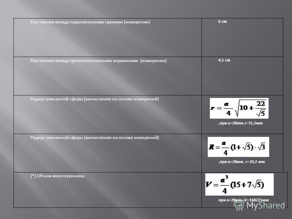 Расстояние между параллельными гранями (измерения) 6 см Расстояние между противоположными вершинами (измерения) 4,5 см Радиус вписанной сферы (вычисления на основе измерений),при а=28мм.r=31,2мм Радиус описанной сферы (вычисления на основе измерений)