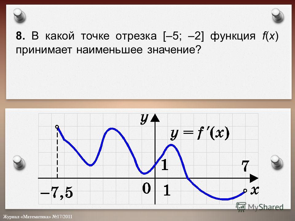 Журнал «Математика» 17/2011 8. В какой точке отрезка [–5; –2] функция f(x) принимает наименьшее значение?