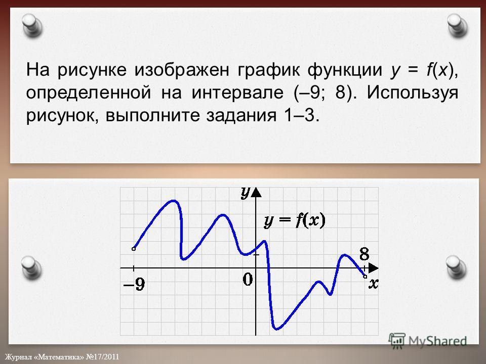 Журнал «Математика» 17/2011 На рисунке изображен график функции у = f(x), определенной на интервале (–9; 8). Используя рисунок, выполните задания 1–3.