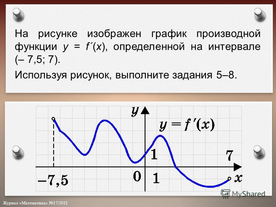 Журнал «Математика» 17/2011 На рисунке изображен график производной функции y = f´(x), определенной на интервале (– 7,5; 7). Используя рисунок, выполните задания 5–8.